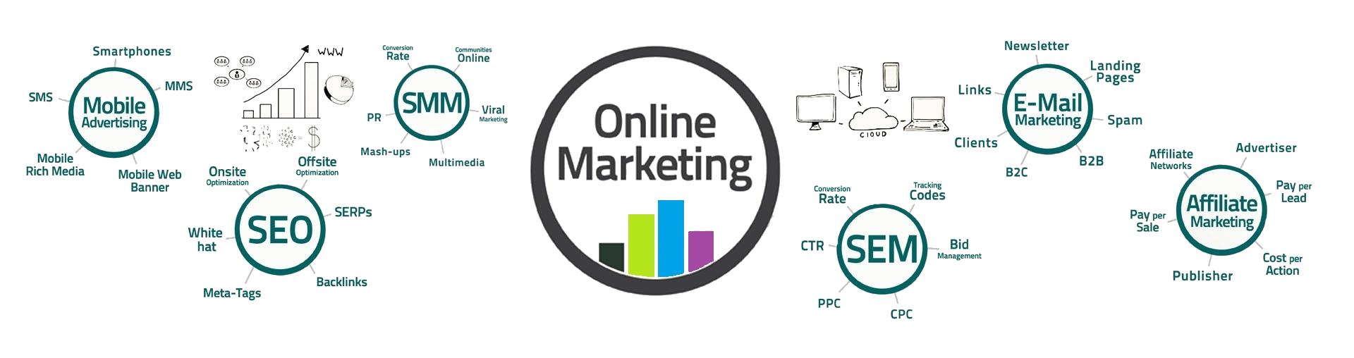 студия интернет-маркетинга в Украине
