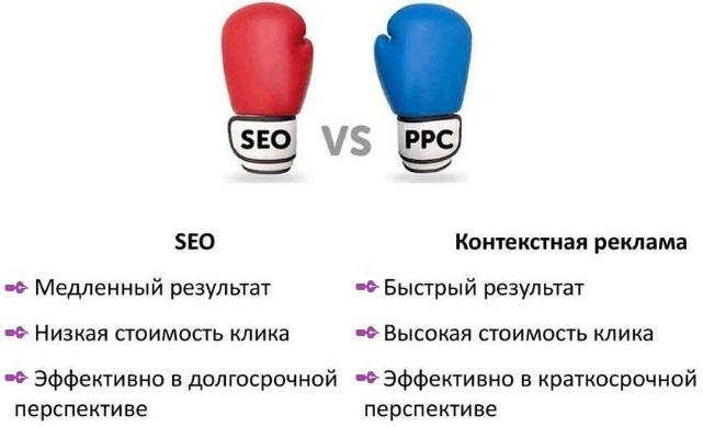 PPC vs SEO фото