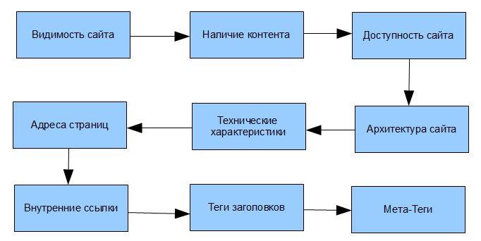 SEO оптимизация структуры сайта
