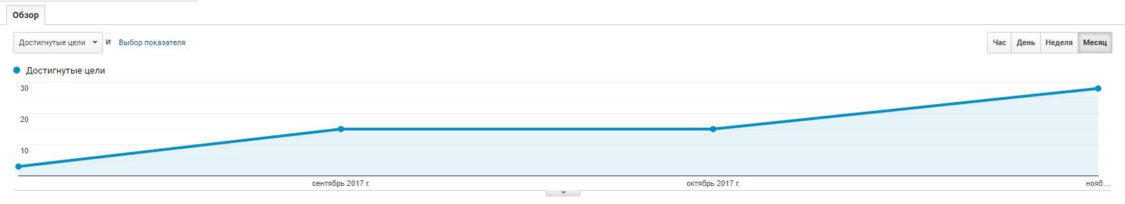увеличение конверсий на сайте