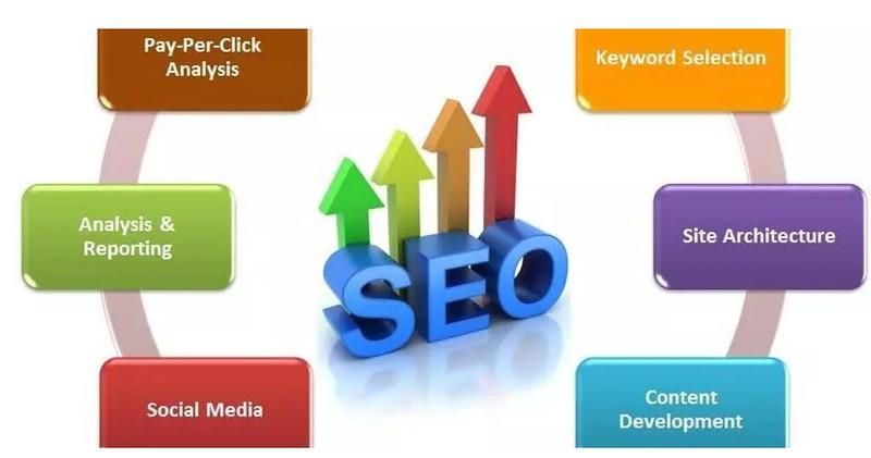 SEO, как способ рекламы в Интернете