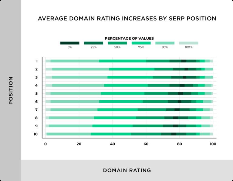 Влияние рейтинга домена на ранжирование