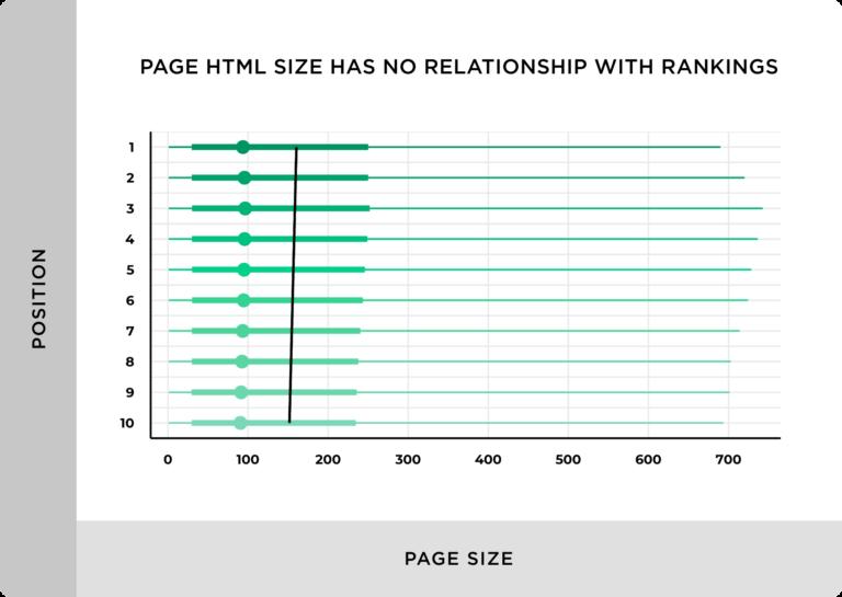Влияние размера страницы
